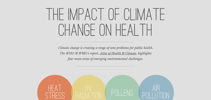 climate change and its effects on human health pdf